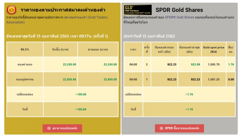 เทรด ราคาทองคำ Feb 2020.65.png
