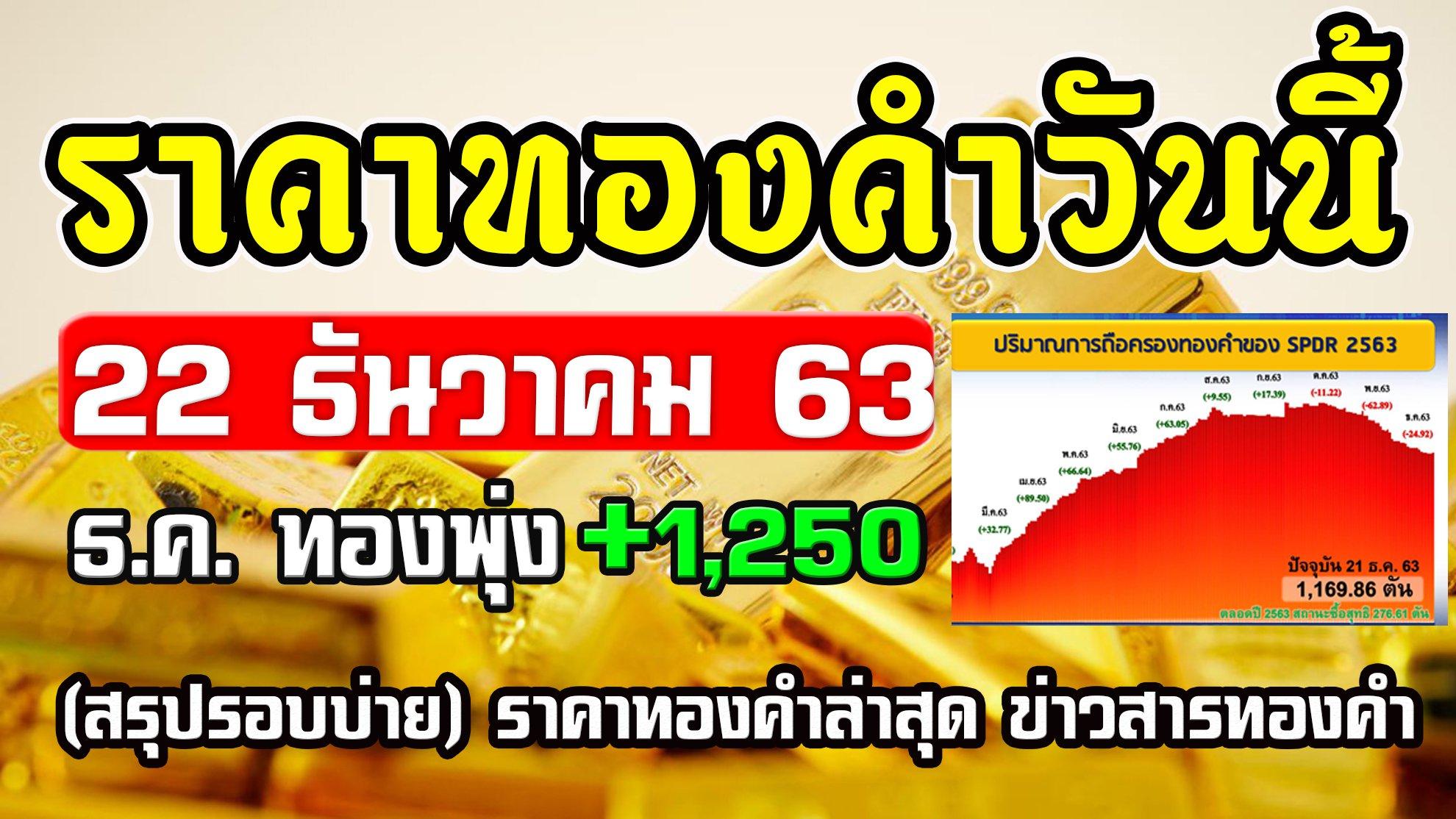 ราคาทองวันนี้ 22/12/63 (สรุปรอบบ่าย) ทองยังพุ่งต่อเนื่อง ราคาทองคำวันนี้ 22ธันวาคม63 แนวโน้มราคาทอง