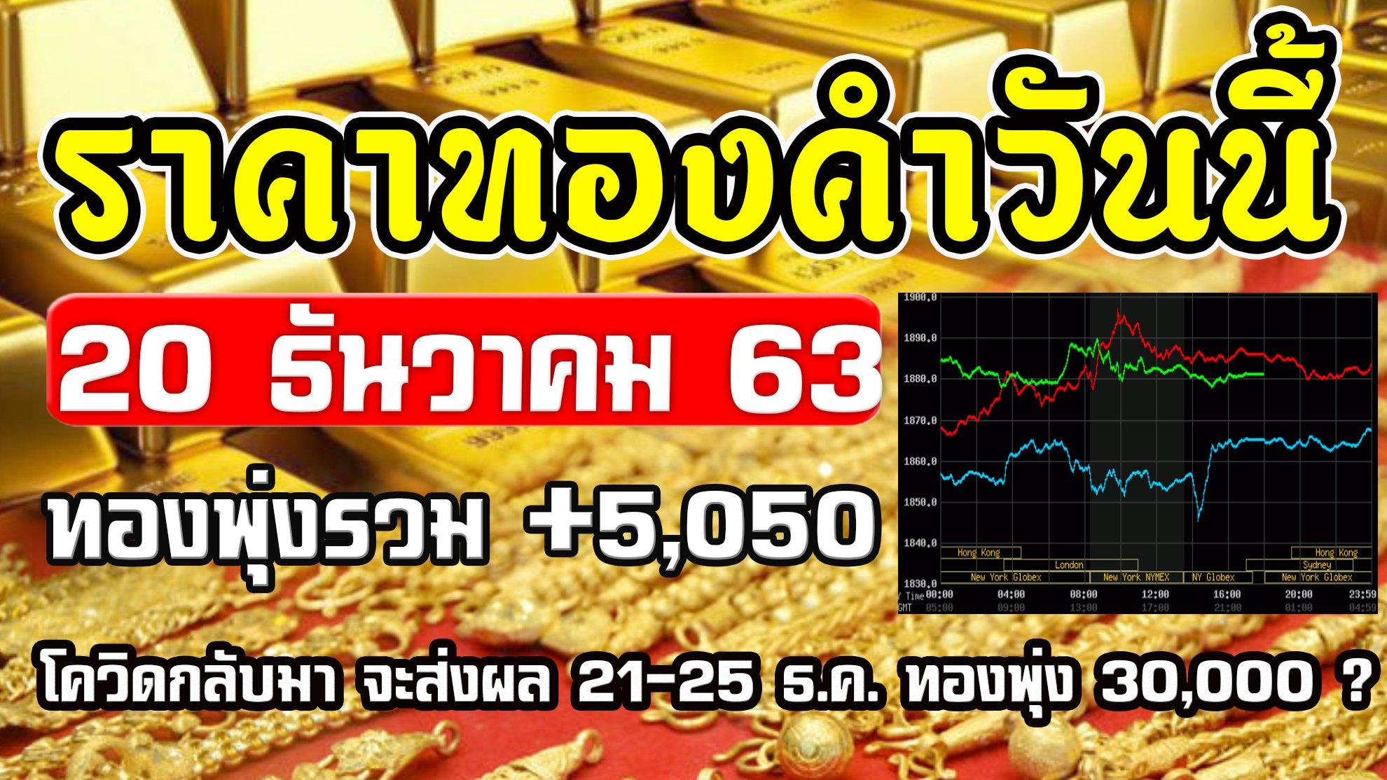 ราคาทองวันนี้ 20/12/63 ราคาทองคำวันนี้ 20ธันวาคม63 ราคาทองล่าสุด วิเคราะห์ทอง แนวโน้มราคาทองวันนี้